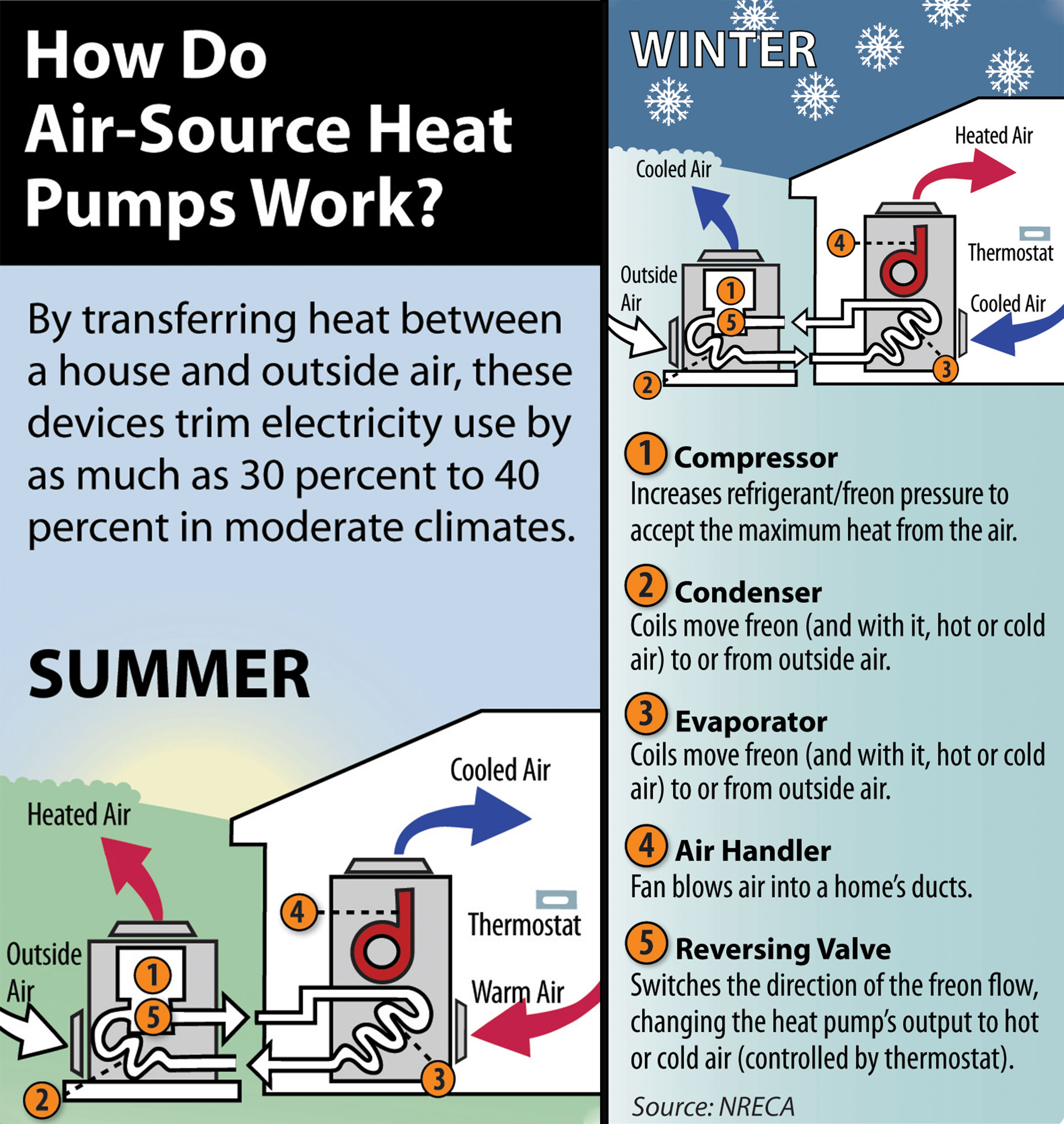 How do air source heat pumps work