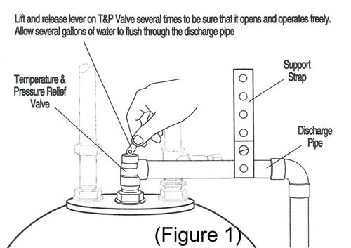 Lift and release lever on T&P valve several times
