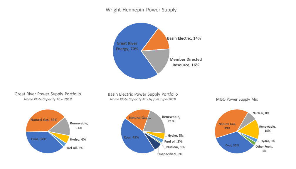 WH's Power Supply Mix