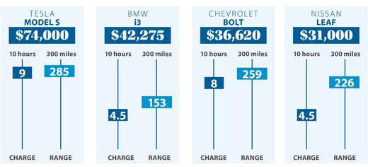 Does an EV fit your budget?